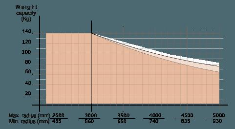 Manipulator równoważący ciężar Posifil na podwójnych linkach stalowych - Manipulatory DALMEC (3)