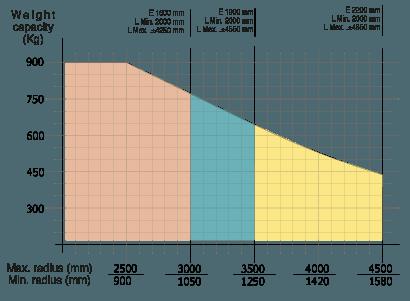 Manipulator przemysłowy Maxipartner - Podnośnik ładunkówa 900 Kg. - Manipulatory DALMEC (3)
